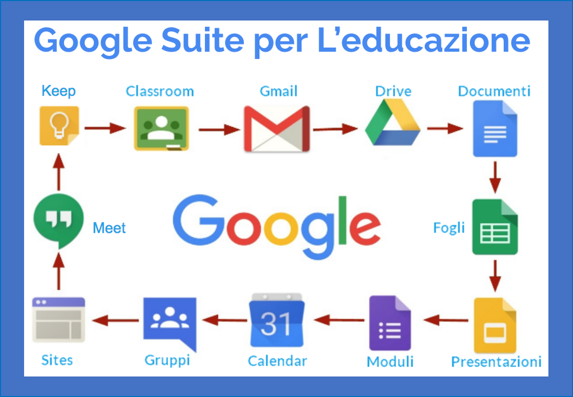 sezione gsuite for education